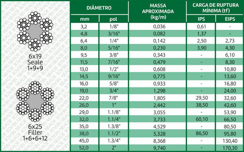 tabela cabo de aço classe 6x19 alma de fibra