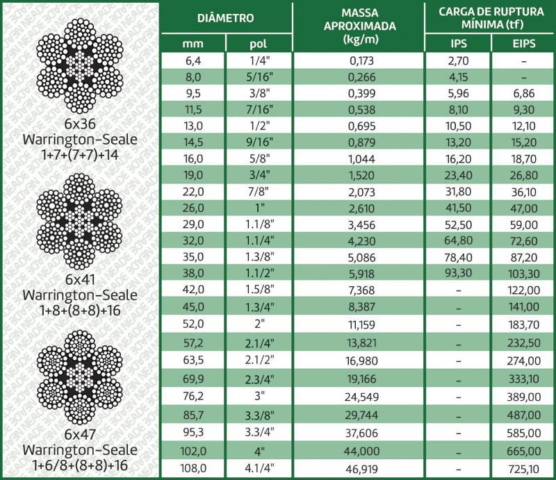 tabela cabo de aço classe 6x36 alma de aço